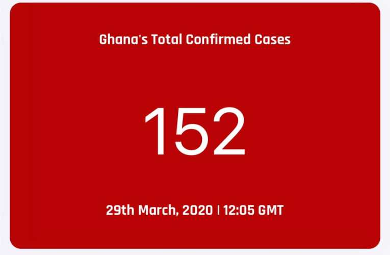 COVID-19: Ghana's Total Confirmed Cases Now 152