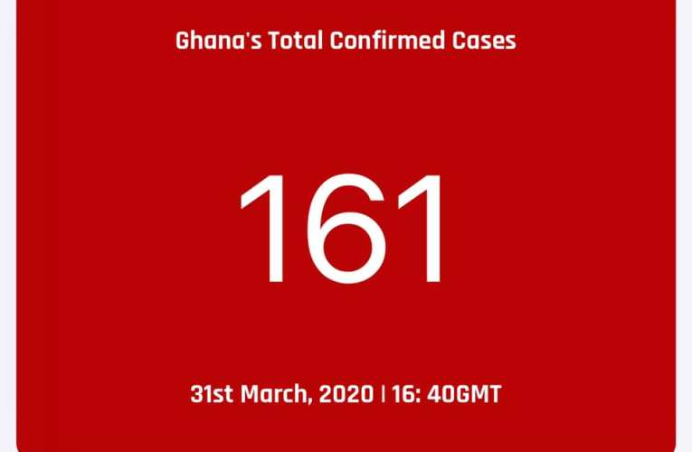 COVID-19: CONFIRMED CASES IN GHANA RISE TO 161