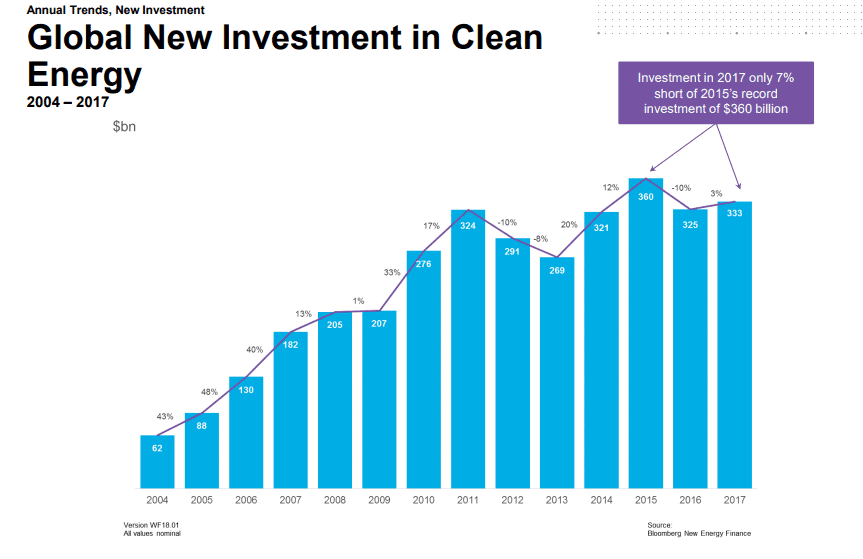 Global investment in solar PV - BNEF