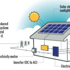 Typical Home Electrical Wiring Diagram What Is A Space Types Of Solar Power Systems Can I Get For My Home? - Estimate News