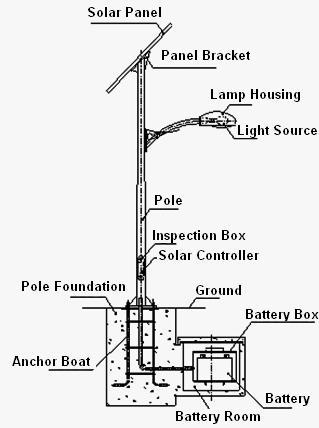 Construction and installation method of solar lighting poles