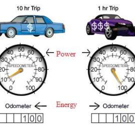Energy vs Power