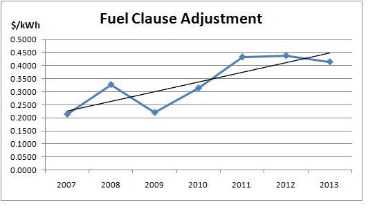 fuel-clause-adjustment-barbados