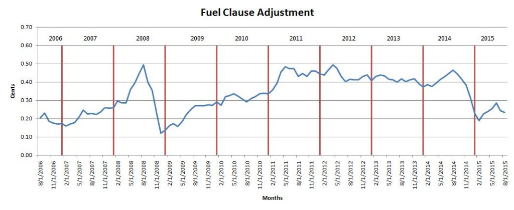 barbados-fuel-clause-adjustment-2015