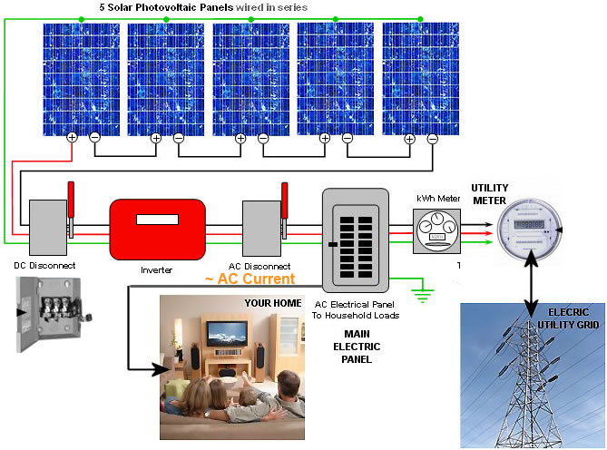 solar pv system wiring diagram of channel distribution schematic photovoltaic diagrams instruct marine technologies array
