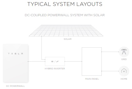 Powerwall-2-DC-layout