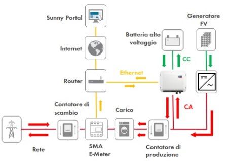 Sunny-Boy-Storage-schema-connessione