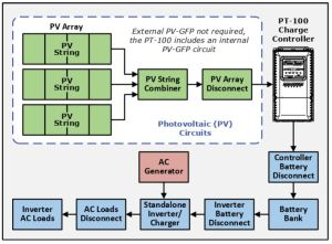 PT100 MPPT Charge Controller – Solar Gain