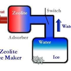 Ice Maker Diagram Casablanca Fan Motor Wiring Solaripedia Green Architecture Building Projects In Solar Zeolite