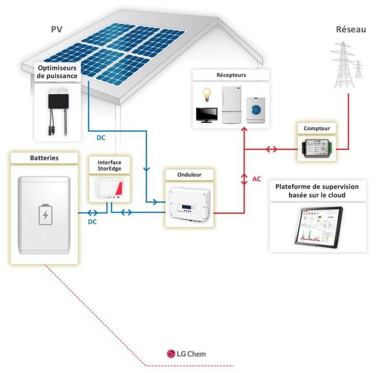 Schema solaredge