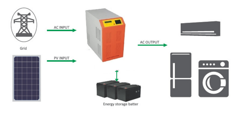 off-grid-solar-kit Kit de Energía Solar