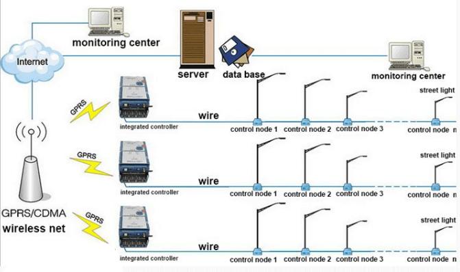 GPS-Intelligent-system Solar Street Lights