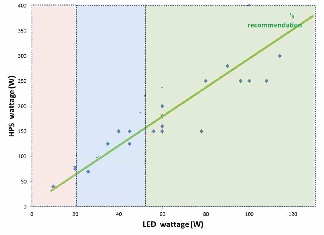 Led wattage - Comparison between Solar LED light and Conventional light