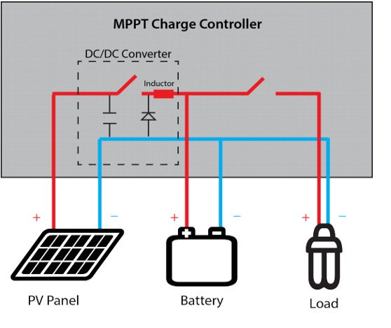 MPPT Charge Controller - Solar charge controller: PWM vs. MPPT