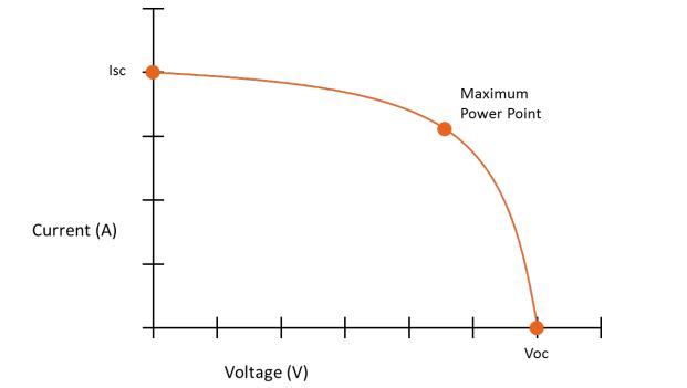 solar-charge-controller Solar charge controller: PWM vs. MPPT