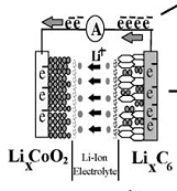 Lithium-ion-Reaction Gel Battery vs. Lithium-ion: A Comparison of energy storage