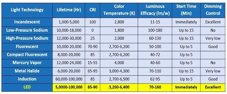 LED and Lighting - Why LED for Solar Street Lighting?