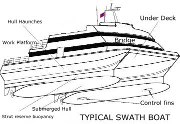 SMALL WATERPLANE AREA TWIN HULL OR SWATH BOAT DESIGN