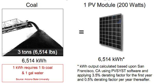 Poređenje solarne energije i energije fosilnog goriva