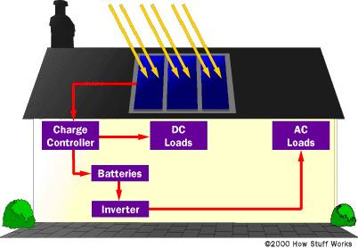 Blok šema solarnog modularnog sistema u domaćinstvu