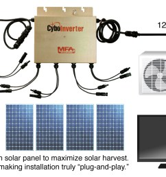 the above diagram illustrates an ac assisted off grid solar system with two ac assisted off grid cyboinverters where a master unit is daisy chained with a  [ 2223 x 897 Pixel ]