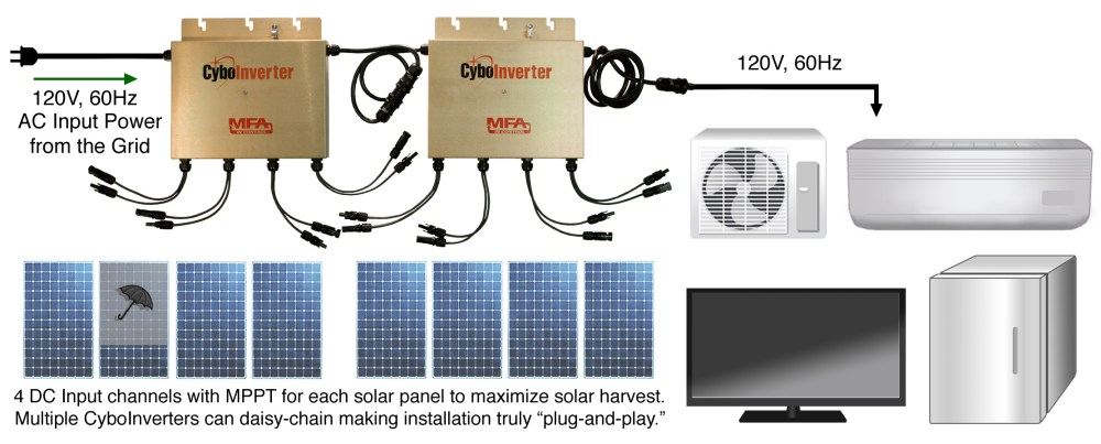 medium resolution of the above diagram illustrates an ac assisted off grid solar system with two ac assisted off grid cyboinverters where a master unit is daisy chained with a