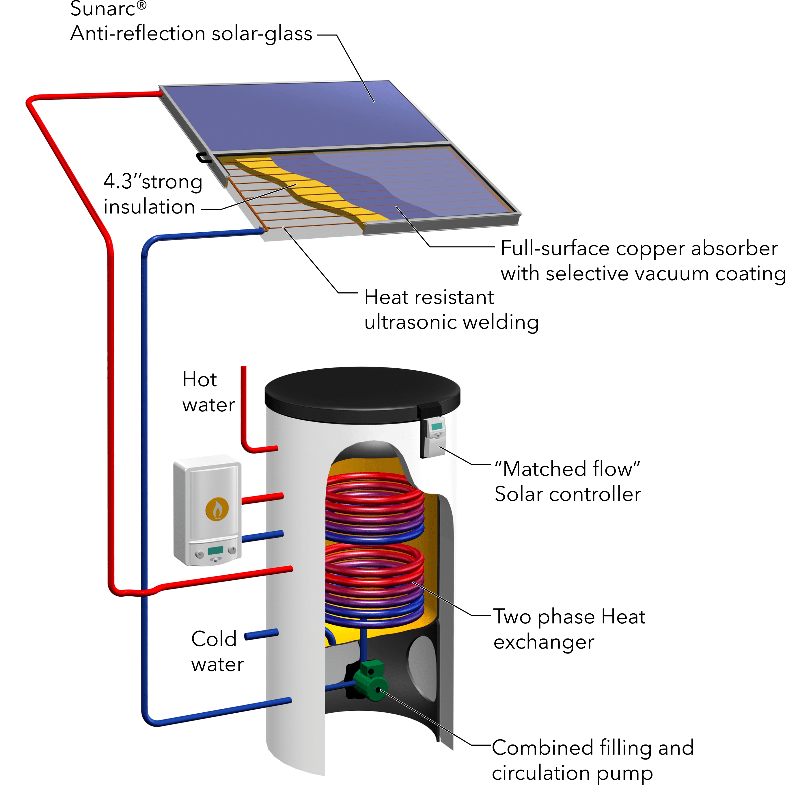 thermoelectric generator diagram 2006 cobalt ss wiring smart solar thermal drainback system installs for half the