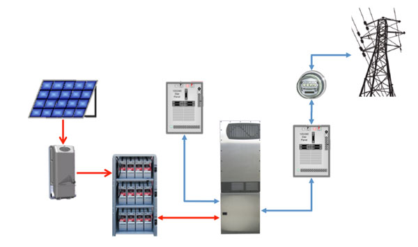 off grid solar pv wiring diagram profibus cable don't despair: ac coupling can alleviate your storage challenges