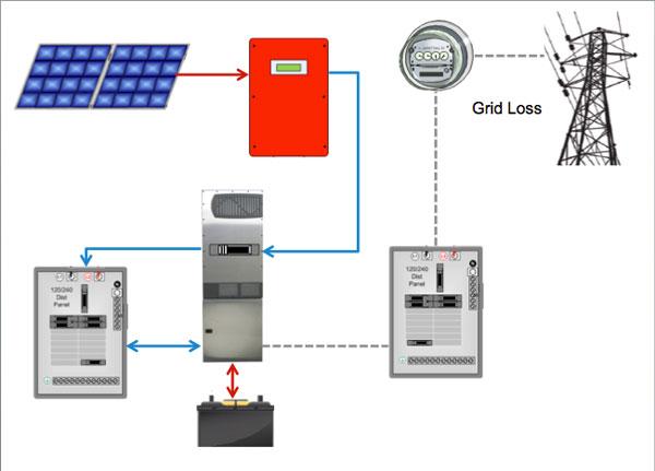 Solar Pv System Wiring Diagram Furthermore Grid Solar Power System