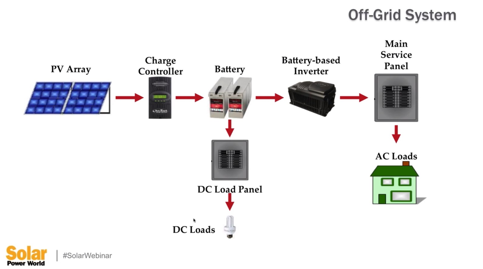 off grid wiring diagram ht2000 motherboard what are some common types of solar pv and storage