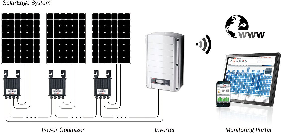 wiring diagram for solar panel to battery emg solder how do power optimizers help harvest more energy from projects?