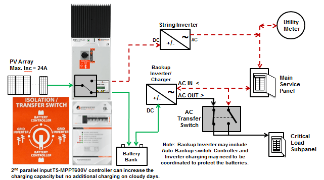 grid tie inverter circuit diagram vt wiring head unit using a direct dc transfer solution to better back-up solar