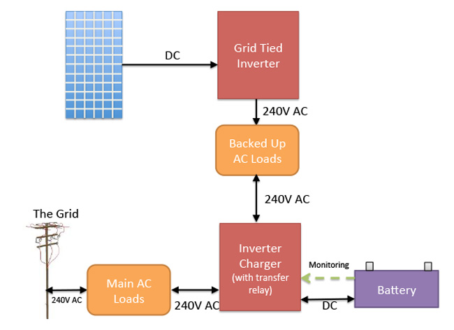 how to connect solar panel inverter diagram lima bean label are micro inverters & battery backup compatible? - quotes blog