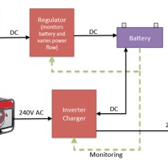 Circuit Diagram Of Solar Power System Glock 17 Parts Are Micro Inverters Battery Backup Compatible Quotes Blog Modern Off Grid Block Using Inverter Charger
