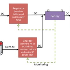 Pv Array Wiring Diagram Cat6 T568a Are Micro Inverters Battery Backup Compatible Solar Quotes Blog Off Grid Block
