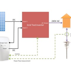 Powerwall 2 Wiring Diagram Tail Light The Cheap Cheerful Way To Add A Tesla Your Exisiting Block