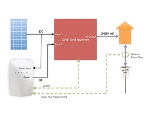 The cheap & cheerful way to add a Tesla Powerwall to your
