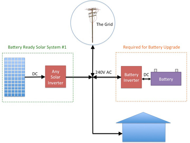 Ac Fan Switch Wiring Diagram The Truth About Battery Ready Solar Systems
