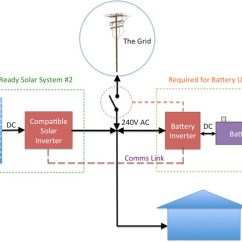 Pv Inverter Wiring Diagram Residential Thermostat The Truth About 'battery Ready' Solar Systems