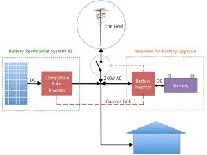 The Truth About 'Battery Ready' Solar Systems