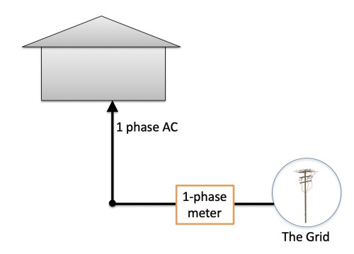 small resolution of single phase electricity supply