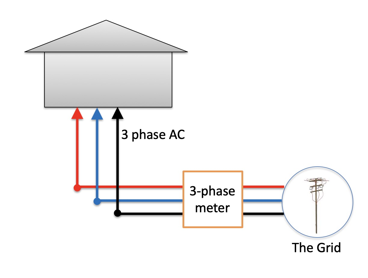 hight resolution of three phase electricity supply