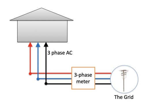 small resolution of three phase electricity supply