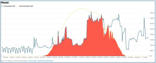 small resolution of so from 39 5kwh consumed 22 was supplied directly from solar electricity