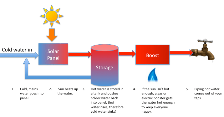 Direct Solar Water Heating System Schematic Diagram