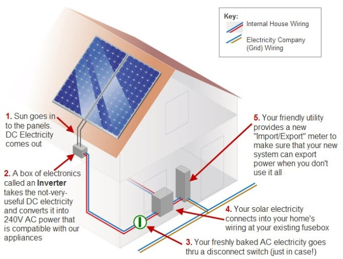 solar power diagram  solar power quotes  information