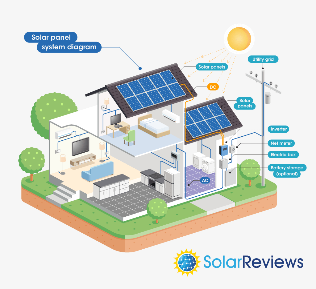 What Equipment Do You Need For A Solar Power System