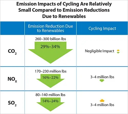 Emissions impact of Cycling. Courtesy NREL.