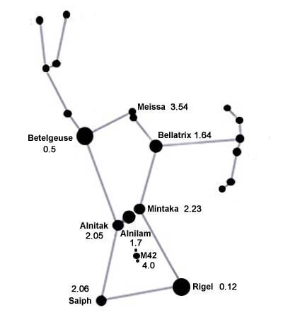 https://i0.wp.com/www.solarsystemquick.com/universe/orion-constellation-new-2.jpg