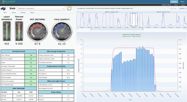 Solar Concentrator SCADA Dashboard Monitoring  Solartron